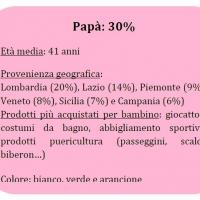sondaggio-mamma-papà