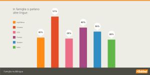 Babbel sondaggio multilingue