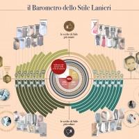 lanieri.com