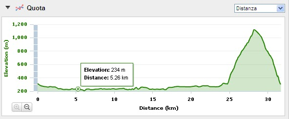 altimetria maratona