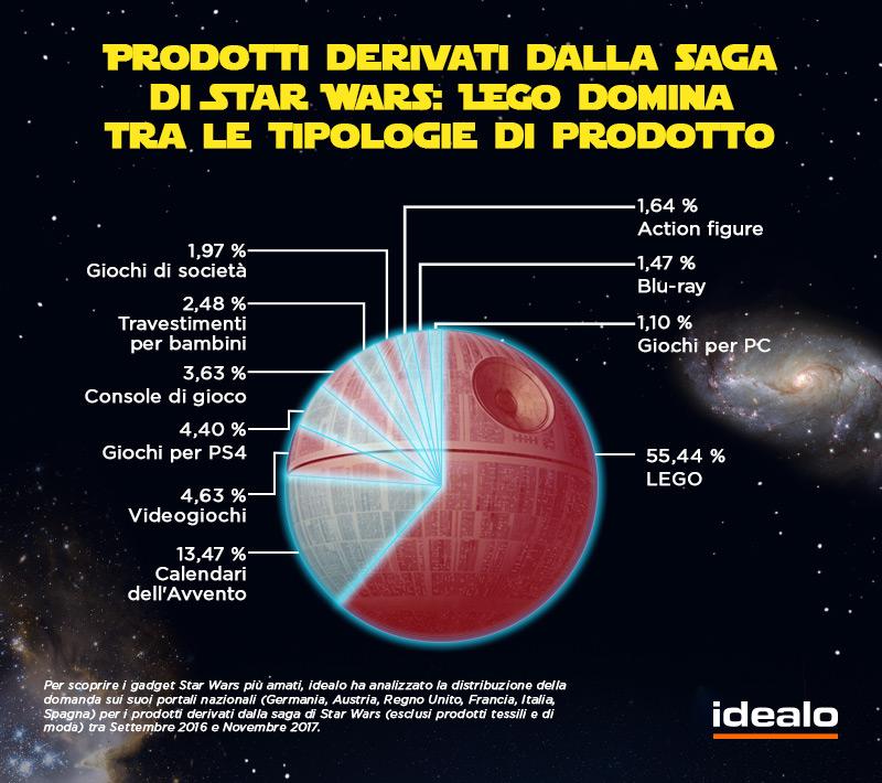 Infografica idealo - Star Wars - I gadget più amati