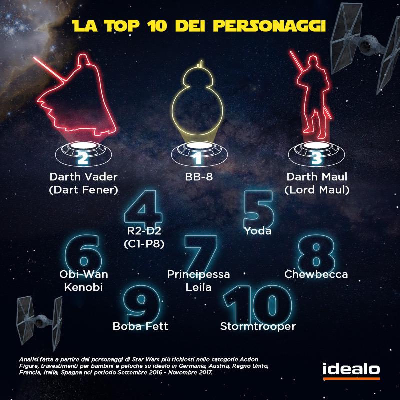 Infografica idealo - Star Wars - Top 10 dei personaggi più amati