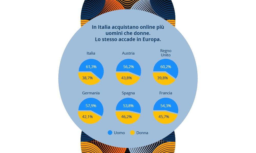 Infografica idealo - E-commerce per-genere in Italia ed Europa