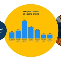 Infografica idealo - Frequenza dello shopping online