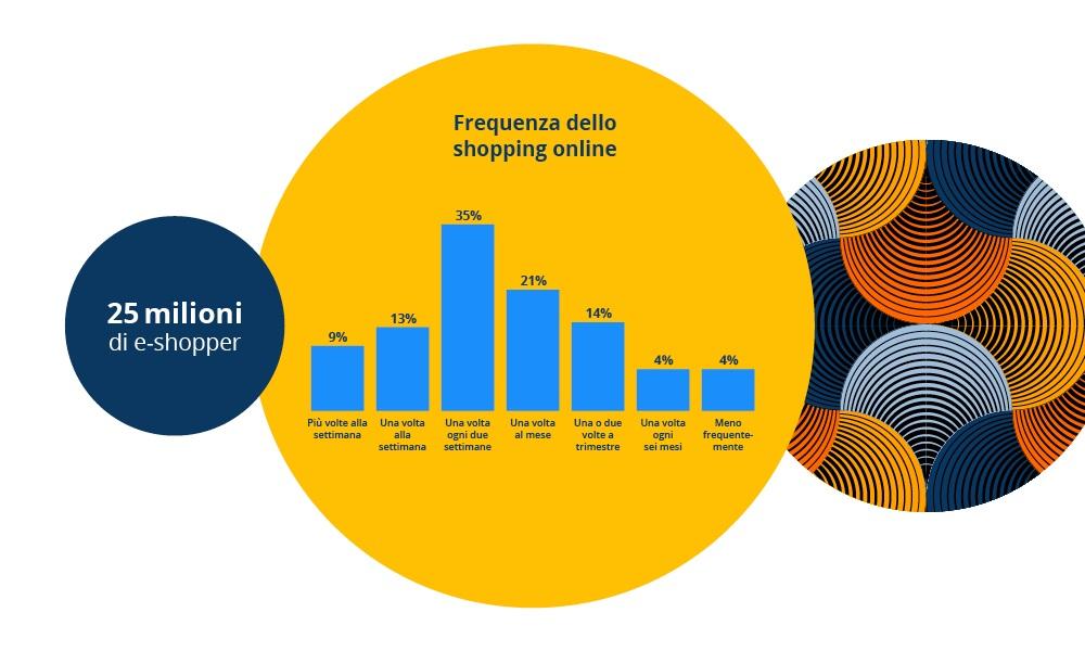 Infografica idealo - Frequenza dello shopping online