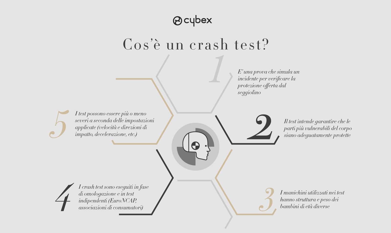CYBEX_cosa è un crash test