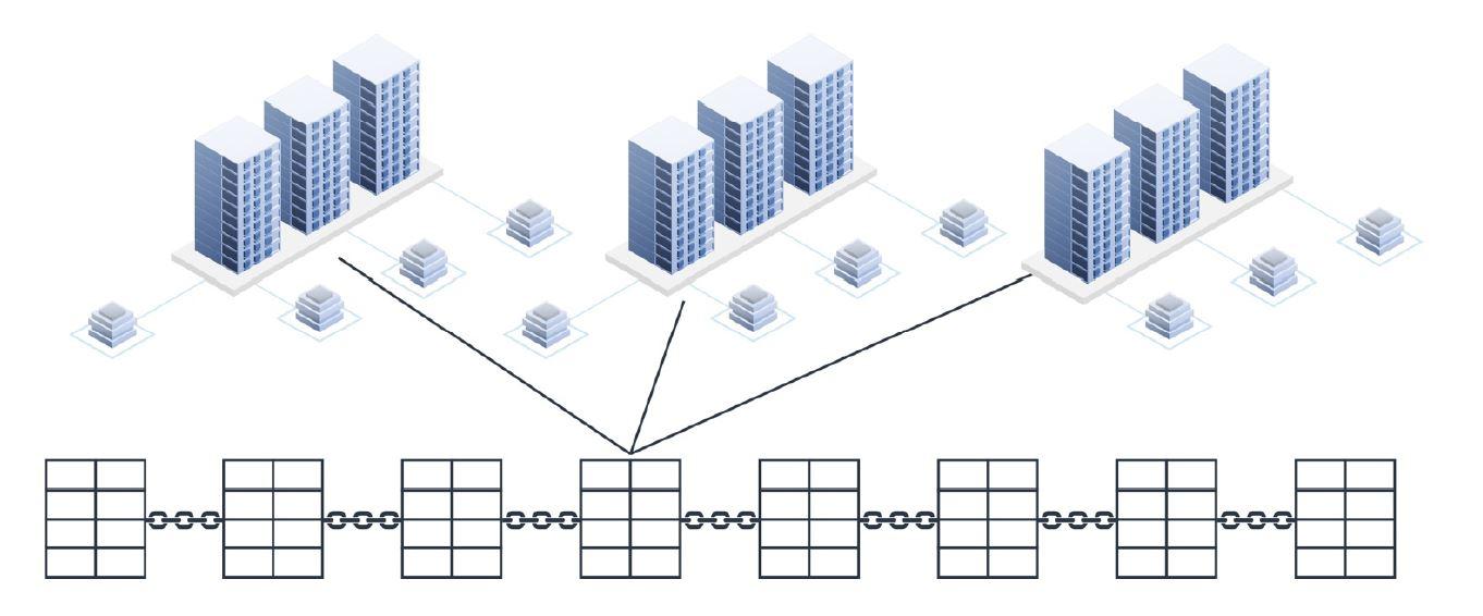 nodi della blockchain